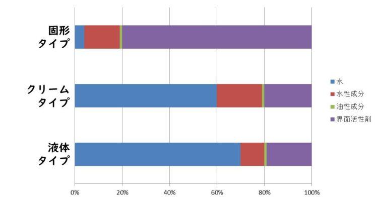 洗顔料のタイプ別配合比率比較