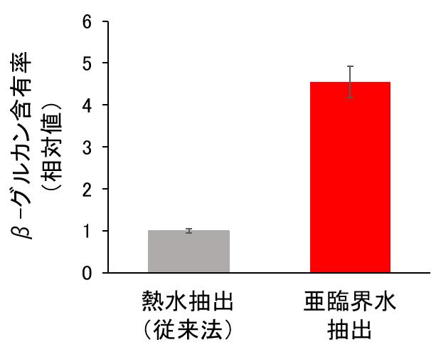 日本メナード化粧品・亜臨界水抽出法