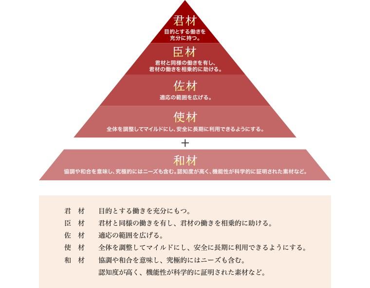 独自理論の方材ピラミッド(R)